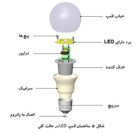 درون لامپ