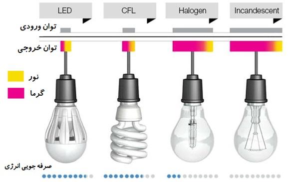 مقایسه لامپ ها